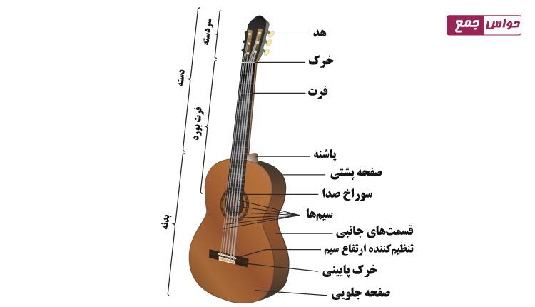 اینفوگرافیک ساختار گیتار